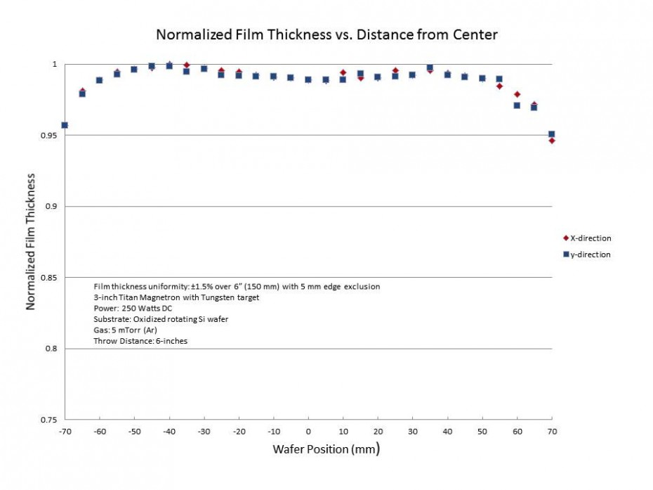 Normalized-Film-Thickness-Data-930x697.jpg