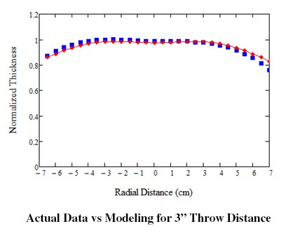 Actual Data vs Modeling for 3 Throw Distance.jpg