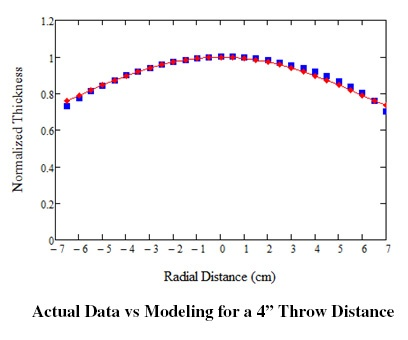 Actual Data vs Modeling for 4 Throw Distance.jpg