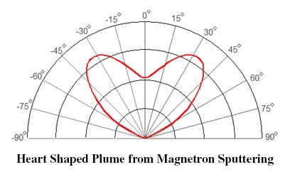 Heart Shaped Plume from Magnetron Sputtering Source.jpg